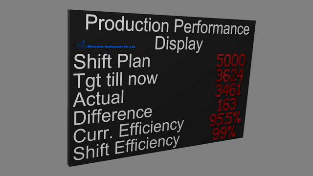 production scoreboard